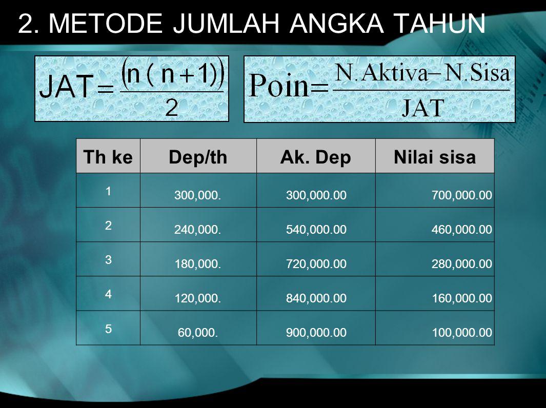 2. METODE JUMLAH ANGKA TAHUN Th keDep/thAk. DepNilai sisa 1 300,000.300,000.00 700,000.00 2 240,000.540,000.00 460,000.00 3 180,000.720,000.00 280,000