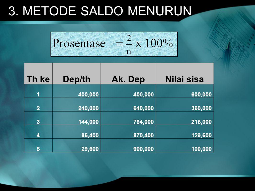 3. METODE SALDO MENURUN Th keDep/thAk. DepNilai sisa 1 400,000 600,000 2 240,000 640,000 360,000 3 144,000 784,000 216,000 4 86,400 870,400 129,600 5