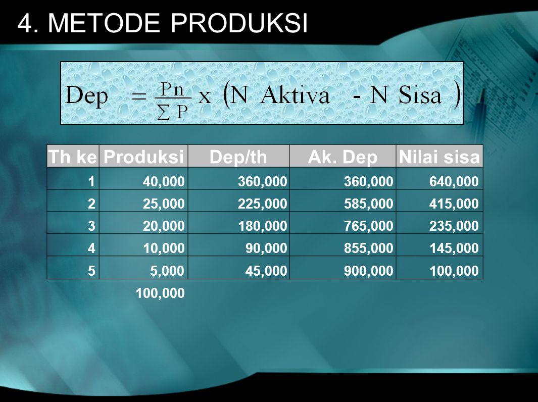4. METODE PRODUKSI Th keProduksiDep/thAk. DepNilai sisa 1 40,000 360,000 640,000 2 25,000 225,000 585,000 415,000 3 20,000 180,000 765,000 235,000 4 1