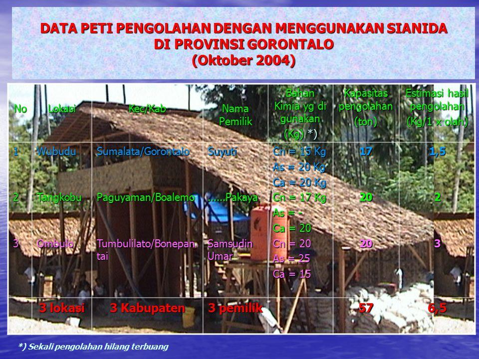 DATA PETI PENGOLAHAN DENGAN MENGGUNAKAN SIANIDA DI PROVINSI GORONTALO (Oktober 2004) NoLokasiKec/Kab Nama Pemilik Bahan Kimia yg di gunakan (Kg) *) Kapasitas pengolahan (ton) Estimasi hasil pengolahan (Kg/1 x olah) 123WubuduTangkobuOmbuloSumalata/GorontaloPaguyaman/Boalemo Tumbulilato/Bonepan tai Suyuti......Pakaya Samsudin Umar Cn = 15 Kg As = 20 Kg Ca = 20 Kg Cn = 17 Kg As = - Ca = 20 Cn = 20 As = 25 Ca = 15 1720201,523 3 lokasi 3 Kabupaten 3 pemilik 576,5 *) Sekali pengolahan hilang terbuang