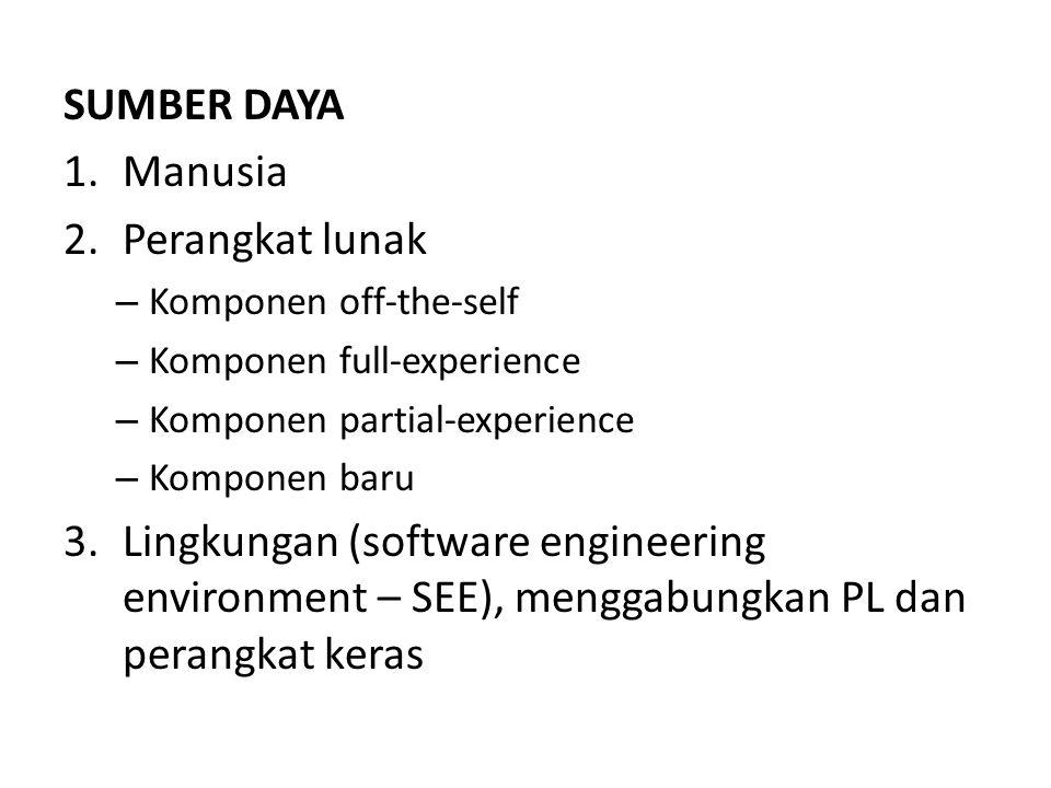 SUMBER DAYA 1.Manusia 2.Perangkat lunak – Komponen off-the-self – Komponen full-experience – Komponen partial-experience – Komponen baru 3.Lingkungan