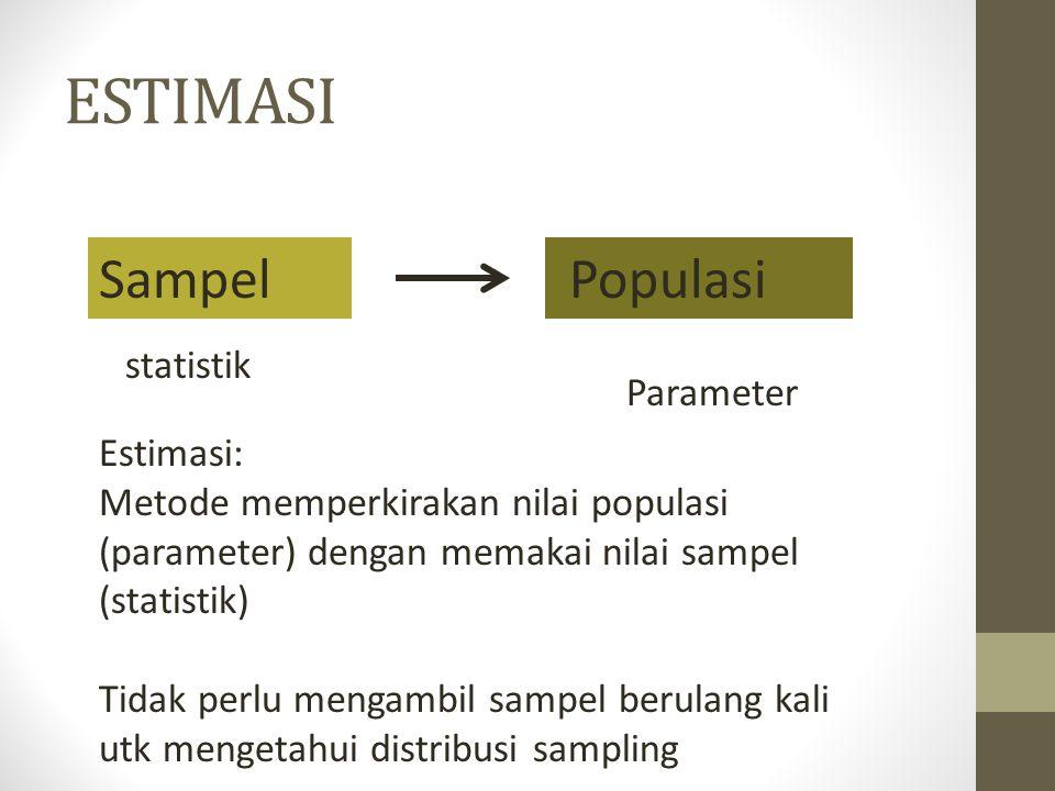ESTIMASI PopulasiSampel statistik Parameter Estimasi: Metode memperkirakan nilai populasi (parameter) dengan memakai nilai sampel (statistik) Tidak pe