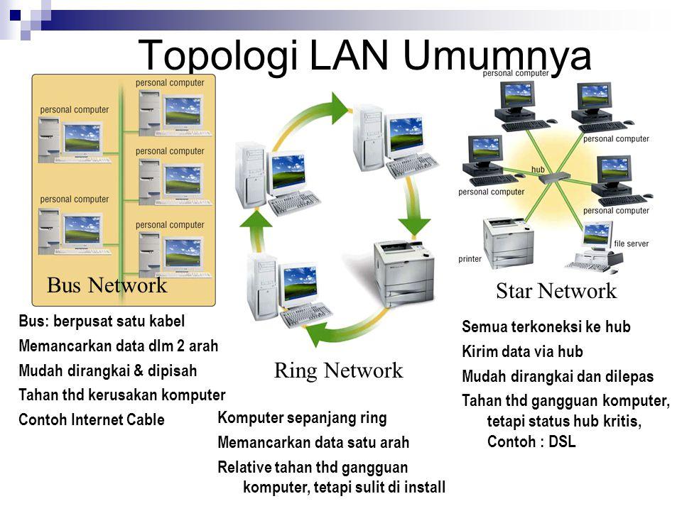 Topologi LAN Umumnya Bus Network Ring Network Star Network Komputer sepanjang ring Memancarkan data satu arah Relative tahan thd gangguan komputer, te