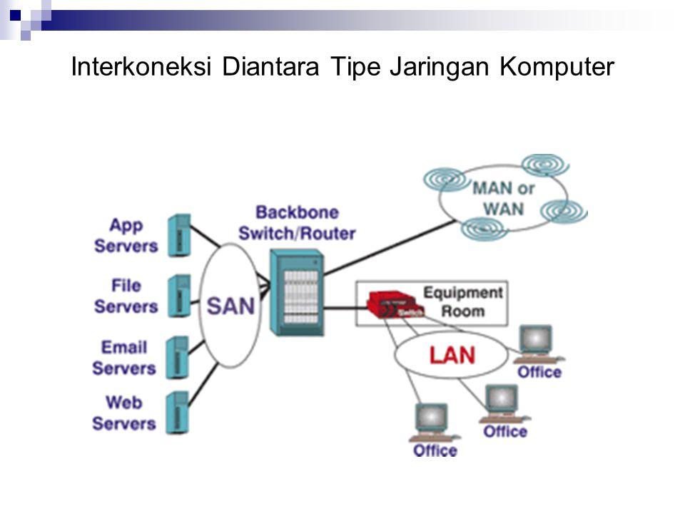 Wireless Network Jaringan tanpa membutuhkan kabel koneksi ke komputer2 Mode Infrastruktur  Acces point terkoneksi ke jaringan kabel  Rangkaian tanpa kabel di bagian akhir  Rangkaian komputer tanpa kabel berkomunikasi secraa langsung IEEE 802.11  IEEE 802.11b : 10 Mbps  IEEE 802.11g : 54 Mbps