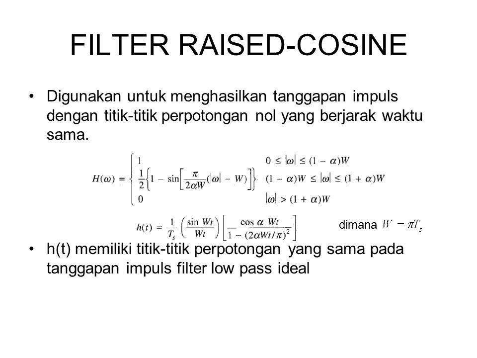 FILTER RAISED-COSINE Digunakan untuk menghasilkan tanggapan impuls dengan titik-titik perpotongan nol yang berjarak waktu sama. h(t) memiliki titik-ti