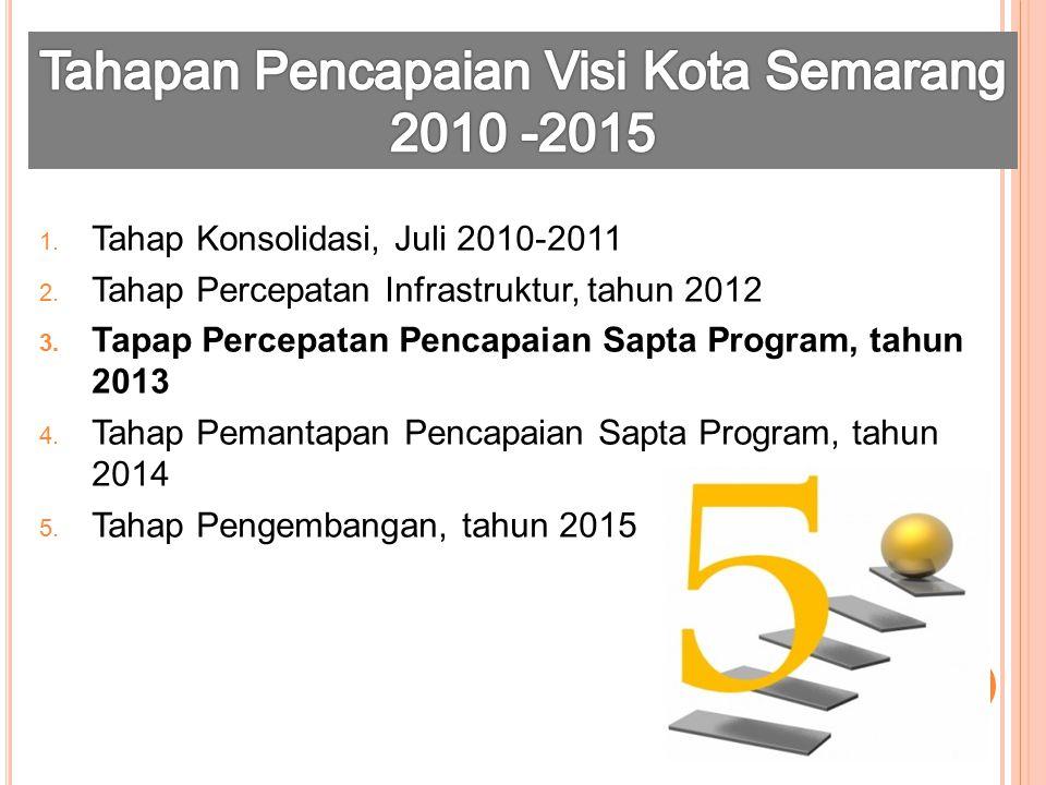 1. Tahap Konsolidasi, Juli 2010-2011 2. Tahap Percepatan Infrastruktur, tahun 2012 3. Tapap Percepatan Pencapaian Sapta Program, tahun 2013 4. Tahap P