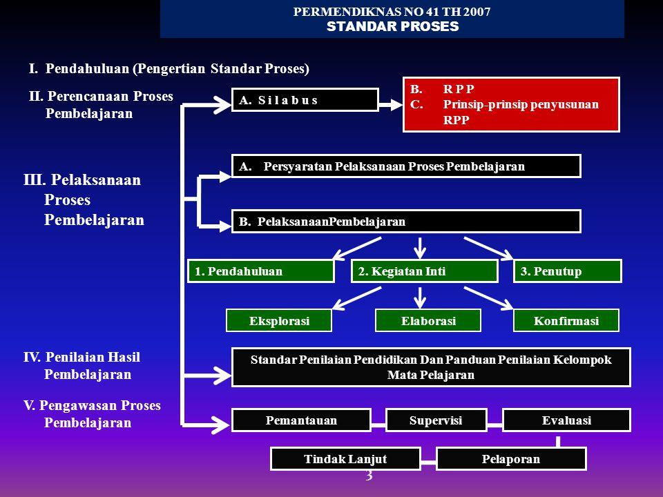 3 PERMENDIKNAS NO 41 TH 2007 STANDAR PROSES II. Perencanaan Proses Pembelajaran III. Pelaksanaan Proses Pembelajaran IV. Penilaian Hasil Pembelajaran