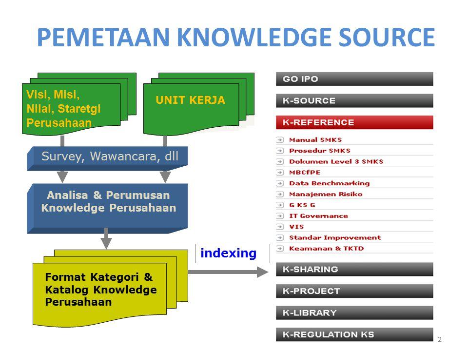 PEMETAAN KNOWLEDGE SOURCE 12 Visi, Misi, Nilai, Staretgi Perusahaan Analisa & Perumusan Knowledge Perusahaan Format Kategori & Katalog Knowledge Perus