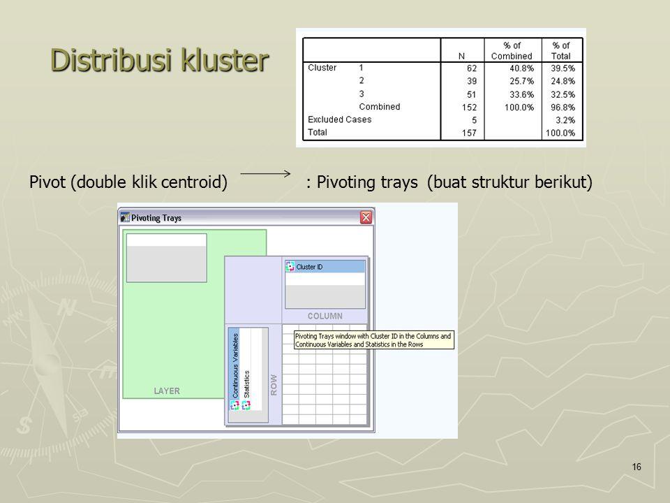Distribusi kluster 16 Pivot (double klik centroid) : Pivoting trays (buat struktur berikut)