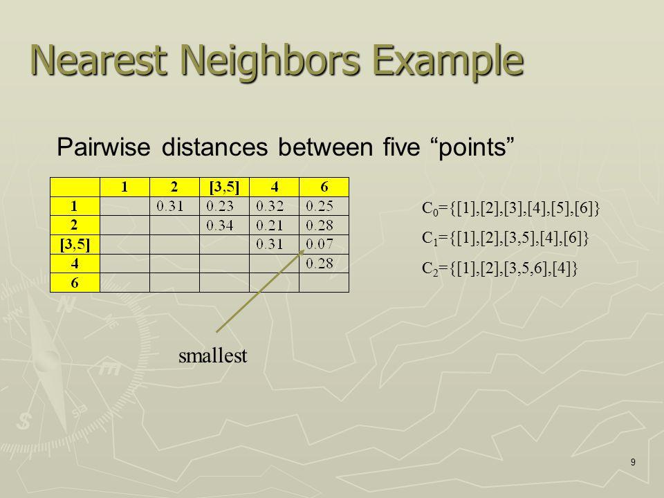 10 Nearest Neighbors Example Pairwise distances between four points C 0 ={[1],[2],[3],[4],[5],[6]} C 1 ={[1],[2],[3,5],[4],[6]} C 2 ={[1],[2],[3,5,6],[4]} C 3 ={[1],[2,4],[3,5,6]} smallest