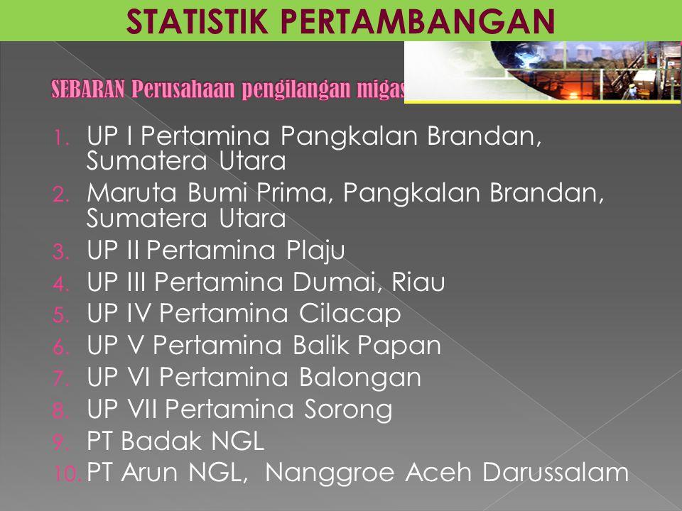1. UP I Pertamina Pangkalan Brandan, Sumatera Utara 2. Maruta Bumi Prima, Pangkalan Brandan, Sumatera Utara 3. UP II Pertamina Plaju 4. UP III Pertami