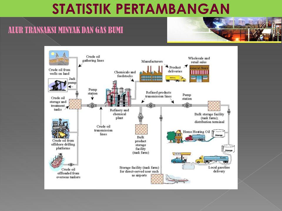 STATISTIK PERTAMBANGAN ALUR TRANSAKSI MINYAK DAN GAS BUMI