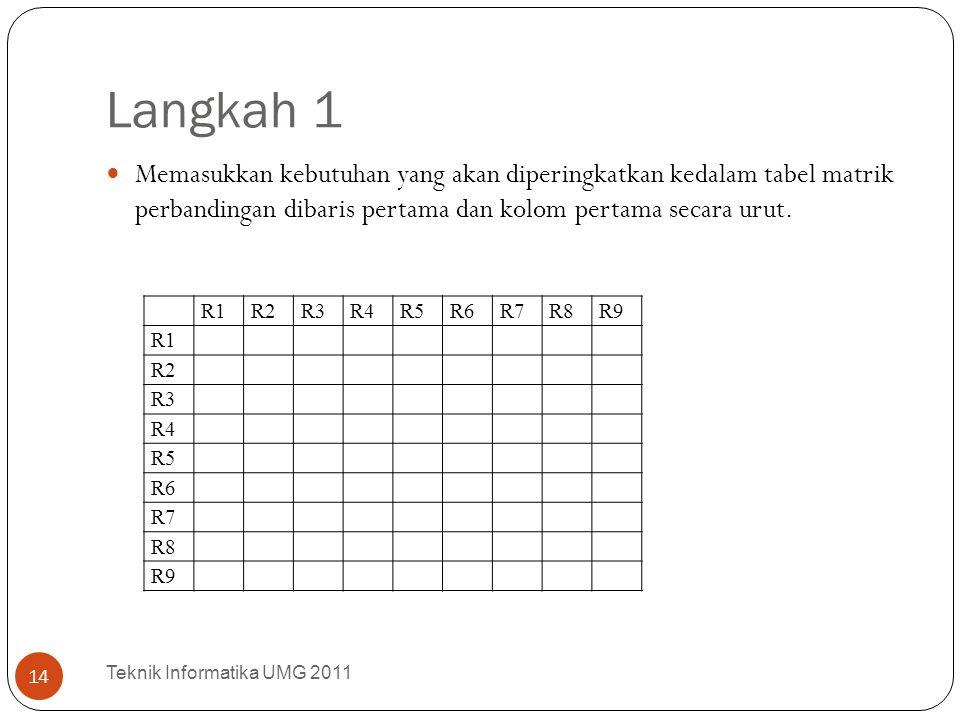 Langkah 1 Memasukkan kebutuhan yang akan diperingkatkan kedalam tabel matrik perbandingan dibaris pertama dan kolom pertama secara urut. Teknik Inform