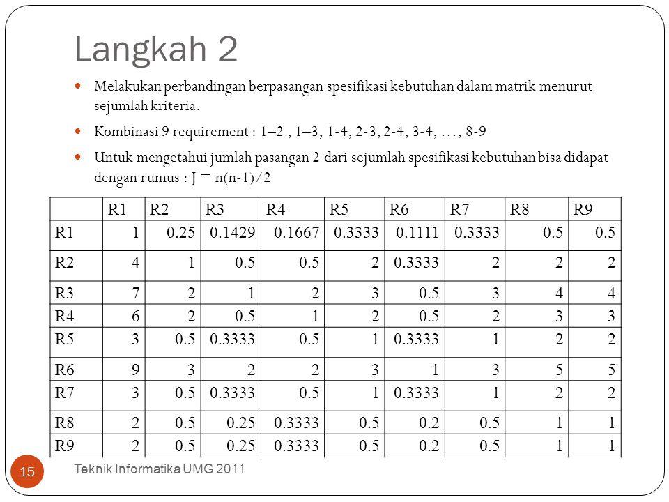 Langkah 2 Melakukan perbandingan berpasangan spesifikasi kebutuhan dalam matrik menurut sejumlah kriteria. Kombinasi 9 requirement : 1–2, 1–3, 1-4, 2-