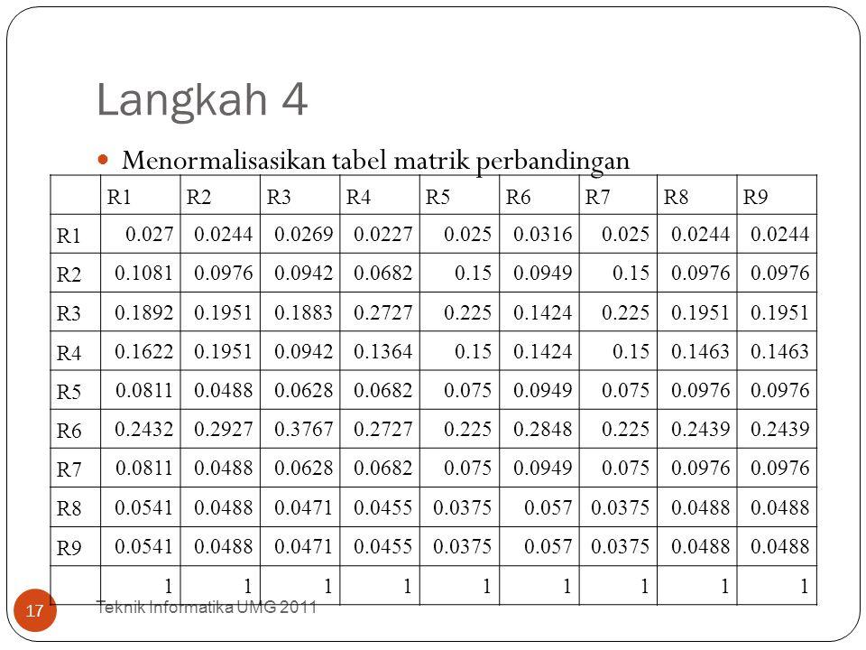 Langkah 4 Menormalisasikan tabel matrik perbandingan Teknik Informatika UMG 2011 17 R1R2R3R4R5R6R7R8R9 R1 0.0270.02440.02690.02270.0250.03160.0250.024