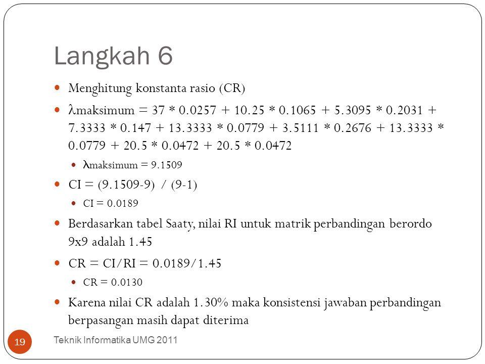 Langkah 6 Menghitung konstanta rasio (CR) maksimum = 37 * 0.0257 + 10.25 * 0.1065 + 5.3095 * 0.2031 + 7.3333 * 0.147 + 13.3333 * 0.0779 + 3.5111 * 0.2