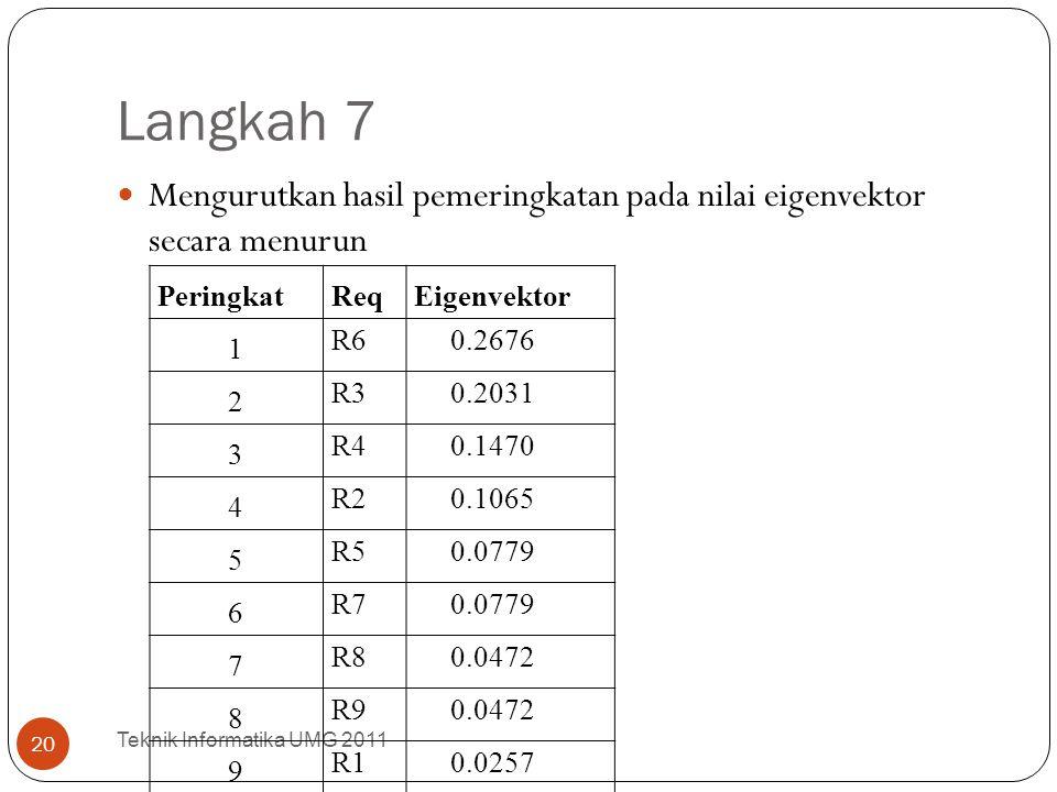 Langkah 7 Mengurutkan hasil pemeringkatan pada nilai eigenvektor secara menurun Teknik Informatika UMG 2011 20 PeringkatReqEigenvektor 1 R6 0.2676 2 R