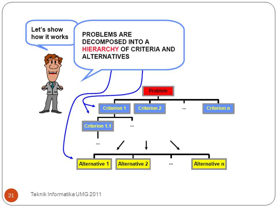 Teknik Informatika UMG 2011 21