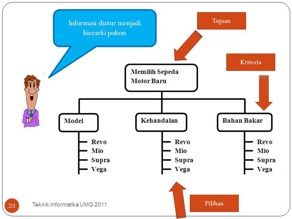 Teknik Informatika UMG 2011 23 Informasi diatur menjadi hierarki pohon Tujuan Kriteria Pilihan