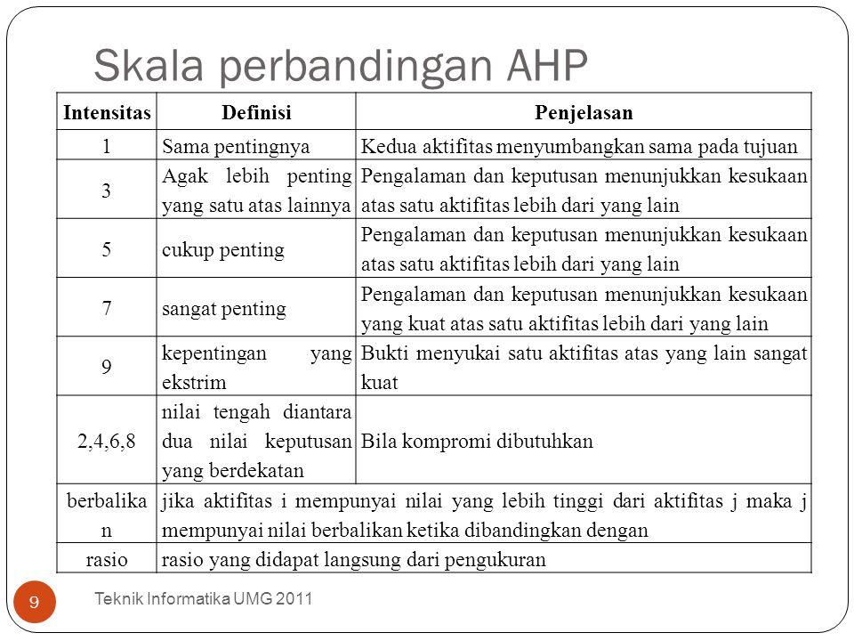Skala perbandingan AHP IntensitasDefinisiPenjelasan 1Sama pentingnyaKedua aktifitas menyumbangkan sama pada tujuan 3 Agak lebih penting yang satu atas