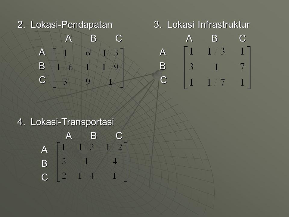2. Lokasi-Pendapatan 3. Lokasi Infrastruktur A B C A B C A B C A B C A A A A B B B B C C C C 4. Lokasi-Transportasi A B C A B C A B C