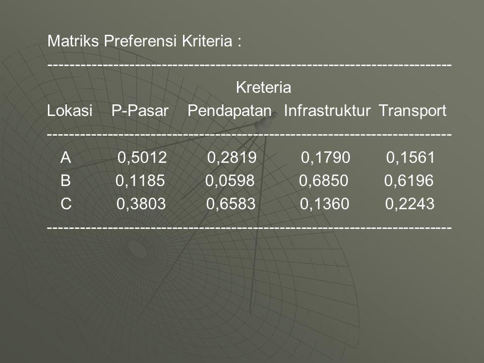 Matriks Preferensi Kriteria : --------------------------------------------------------------------------- Kreteria Lokasi P-Pasar Pendapatan Infrastru