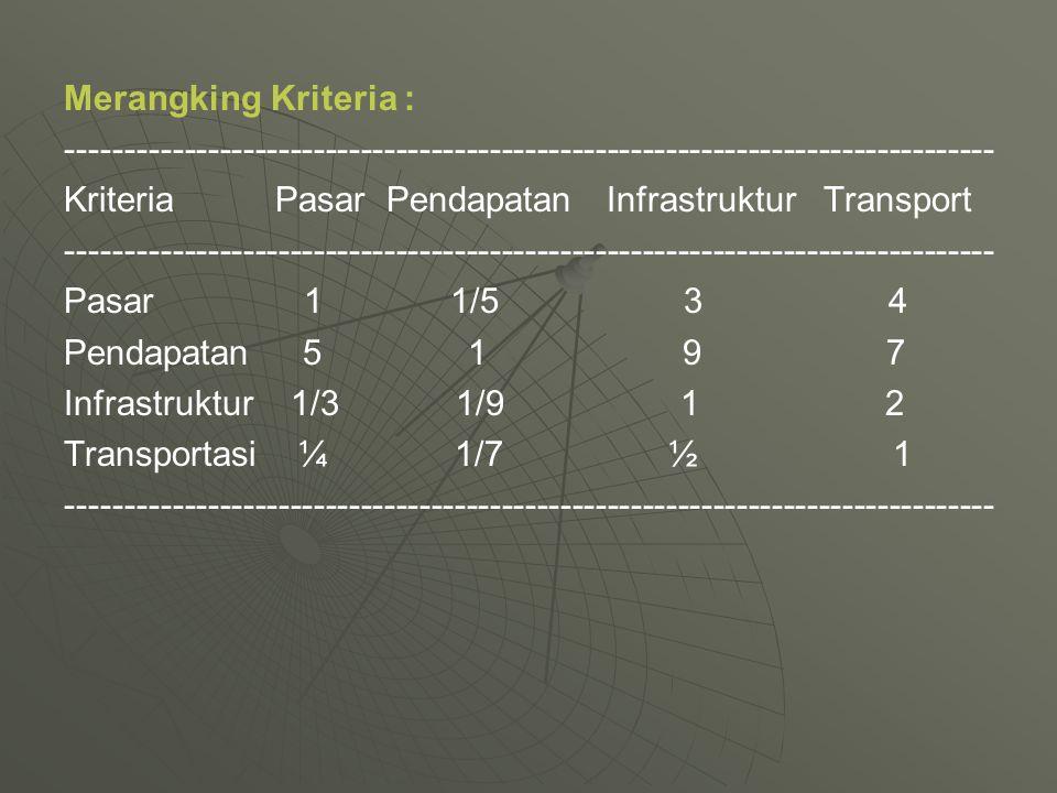 Merangking Kriteria : ------------------------------------------------------------------------------- KriteriaPasar Pendapatan Infrastruktur Transport