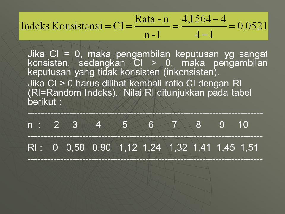 Jika CI = 0, maka pengambilan keputusan yg sangat konsisten, sedangkan CI > 0, maka pengambilan keputusan yang tidak konsisten (inkonsisten). Jika CI