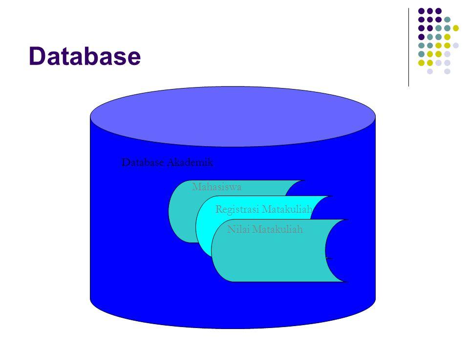 Sistem Pemrosesan Berkas Tradisional Bentuk pemrosesan dasar yang lahir sebelum database muncul Berkecunderungan tidak berbagi berkas (Setiap aplikasi memiliki berkas tersendiri) Aplikasi Personalia Aplikasi Pelatihan