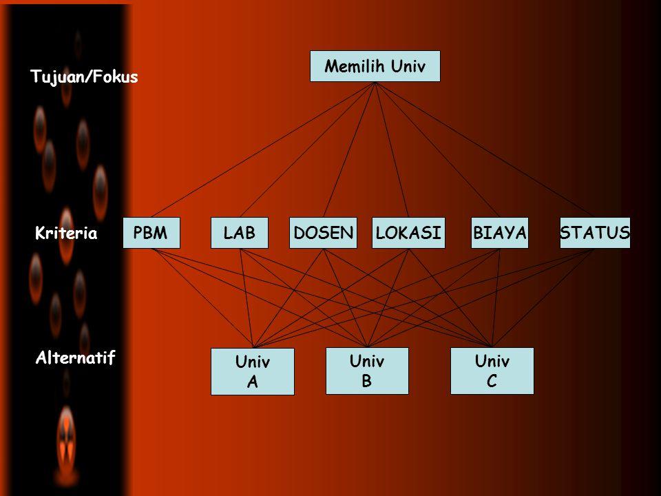 Struktur Hirarki yang terbangun