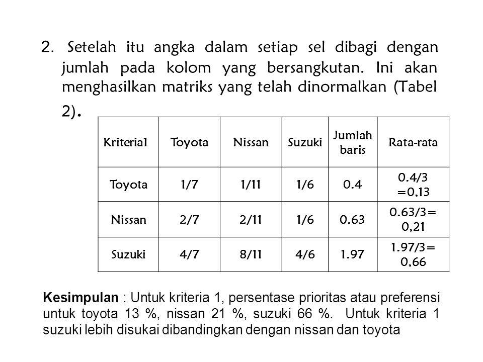 1. Setelah matriks perbandingan antar elemen-elemen didapat maka dilakukan sintesa dengan menjumlahkan setiap kolom Contoh : Tabel 1. Perbandingan kep
