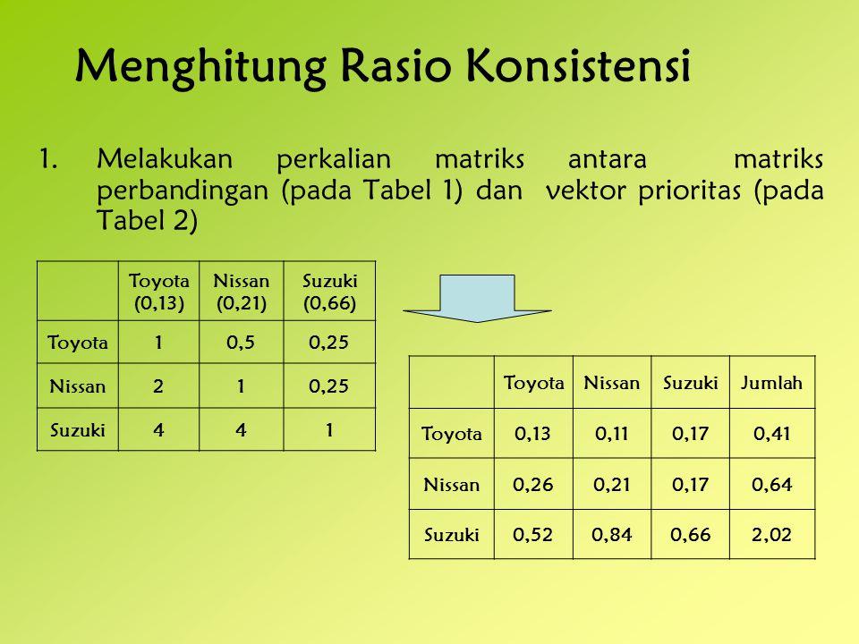 2.Setelah itu angka dalam setiap sel dibagi dengan jumlah pada kolom yang bersangkutan.