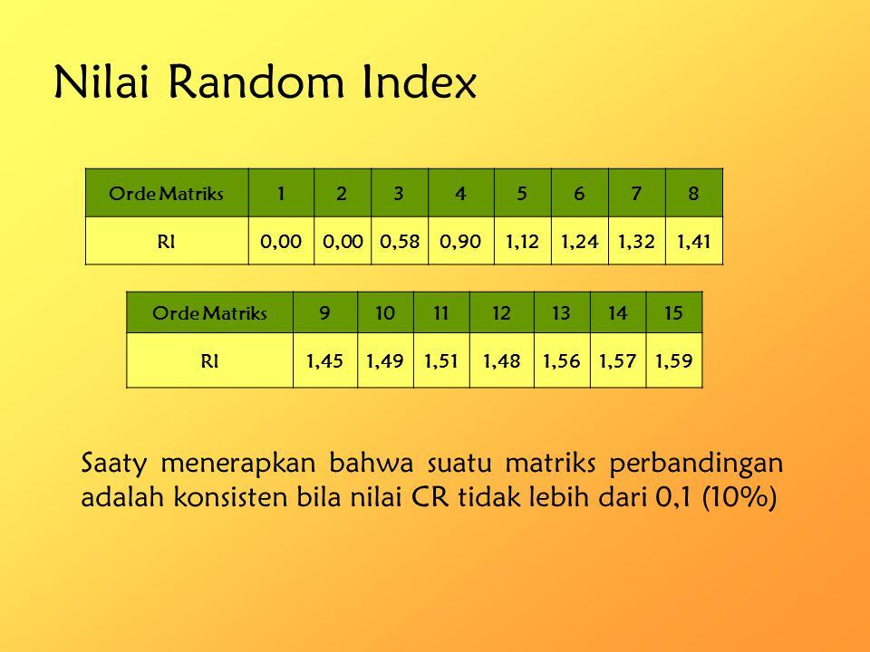 4.Hitung nilai Consistency Index (CI) 5.Hitung nilai Consistency Ratio (CR) berdasarkan nilai Random Index (RI) Nilai 0,08 ini menyatakan bahwa rasio konsistensi dari hasil penilaian pembandingan di atas mempunyai rasio 8%.