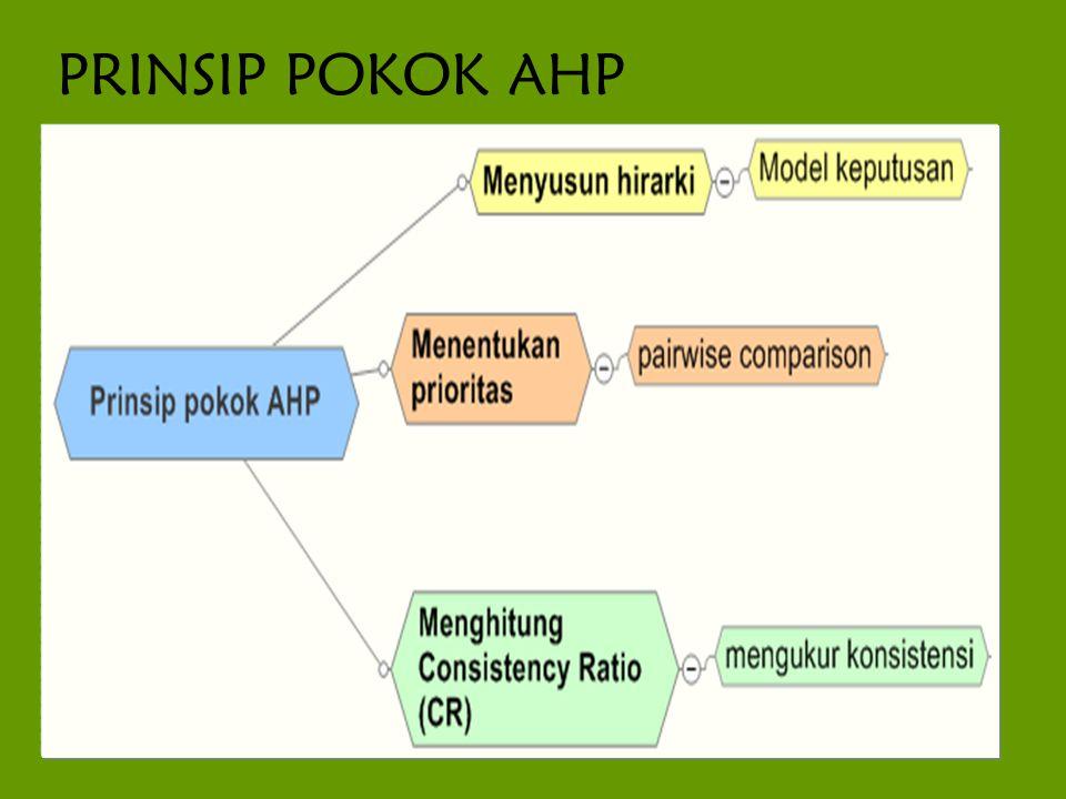 AHP merupakan metoda pengambilan keputusan yang melibatkan sejumlah kriteria dan alternatif yang dipilih berdasarkan pertimbangan semua kriteria terkait (Saaty, 2004).