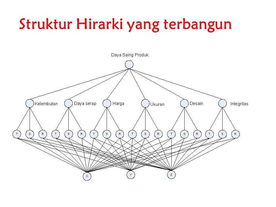 Menghitung Rasio Konsistensi 1.Melakukan perkalian matriks antara matriks perbandingan (pada Tabel 1) dan vektor prioritas (pada Tabel 2) Toyota (0,13) Nissan (0,21) Suzuki (0,66) Toyota10,50,25 Nissan210,25 Suzuki441 ToyotaNissanSuzukiJumlah Toyota0,130,110,170,41 Nissan0,260,210,170,64 Suzuki0,520,840,662,02