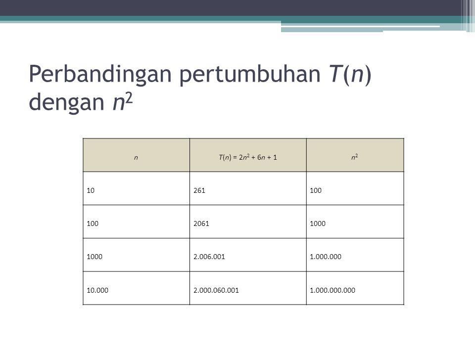 Perbandingan pertumbuhan T(n) dengan n 2 nT(n) = 2n 2 + 6n + 1n2n2 10261100 20611000 2.006.0011.000.000 10.0002.000.060.0011.000.000.000