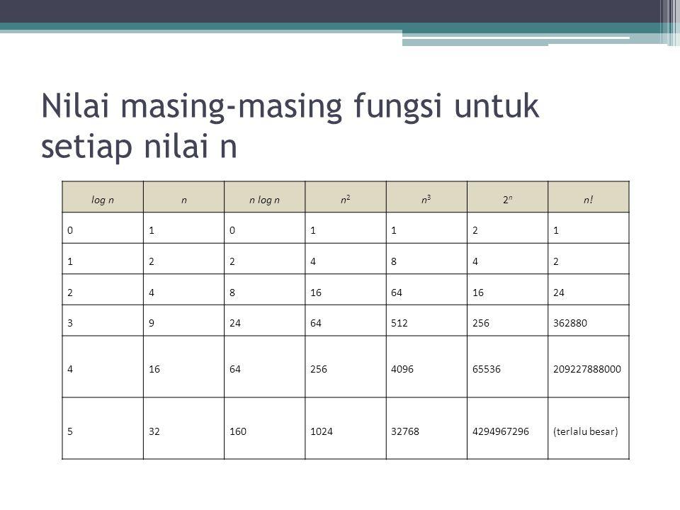 Nilai masing-masing fungsi untuk setiap nilai n log nnn log nn2n2 n3n3 2n2n n.