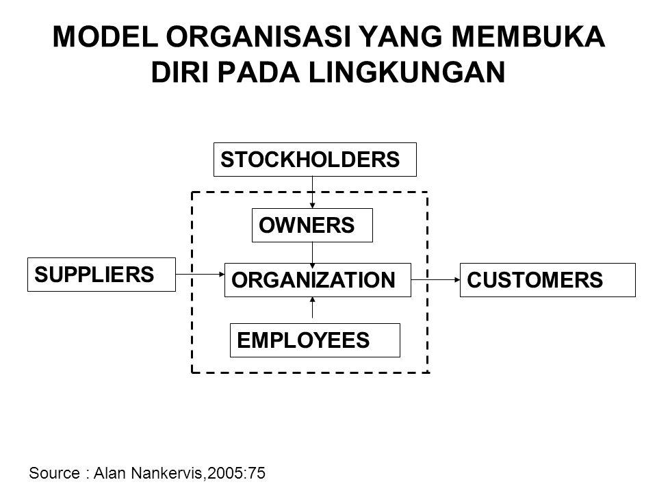 MODEL ORGANISASI YANG MEMBUKA DIRI PADA LINGKUNGAN STOCKHOLDERS ORGANIZATIONCUSTOMERS EMPLOYEES SUPPLIERS Source : Alan Nankervis,2005:75 OWNERS