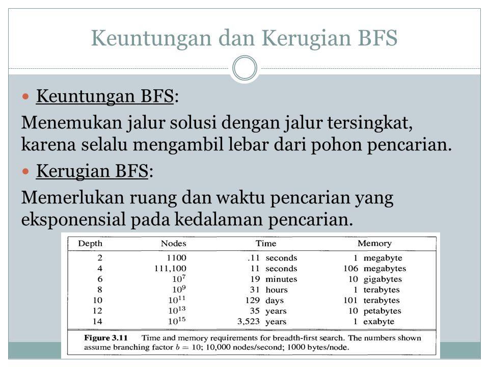 Keuntungan dan Kerugian BFS Keuntungan BFS: Menemukan jalur solusi dengan jalur tersingkat, karena selalu mengambil lebar dari pohon pencarian. Kerugi