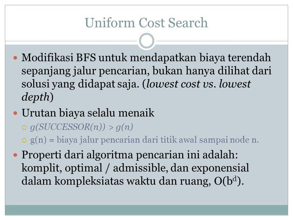 Uniform Cost Search Modifikasi BFS untuk mendapatkan biaya terendah sepanjang jalur pencarian, bukan hanya dilihat dari solusi yang didapat saja. (low