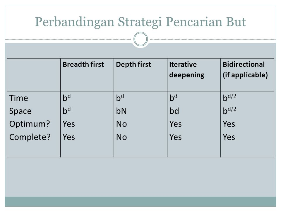 Perbandingan Strategi Pencarian But Breadth firstDepth first Iterative deepening Bidirectional (if applicable) Time Space Optimum.
