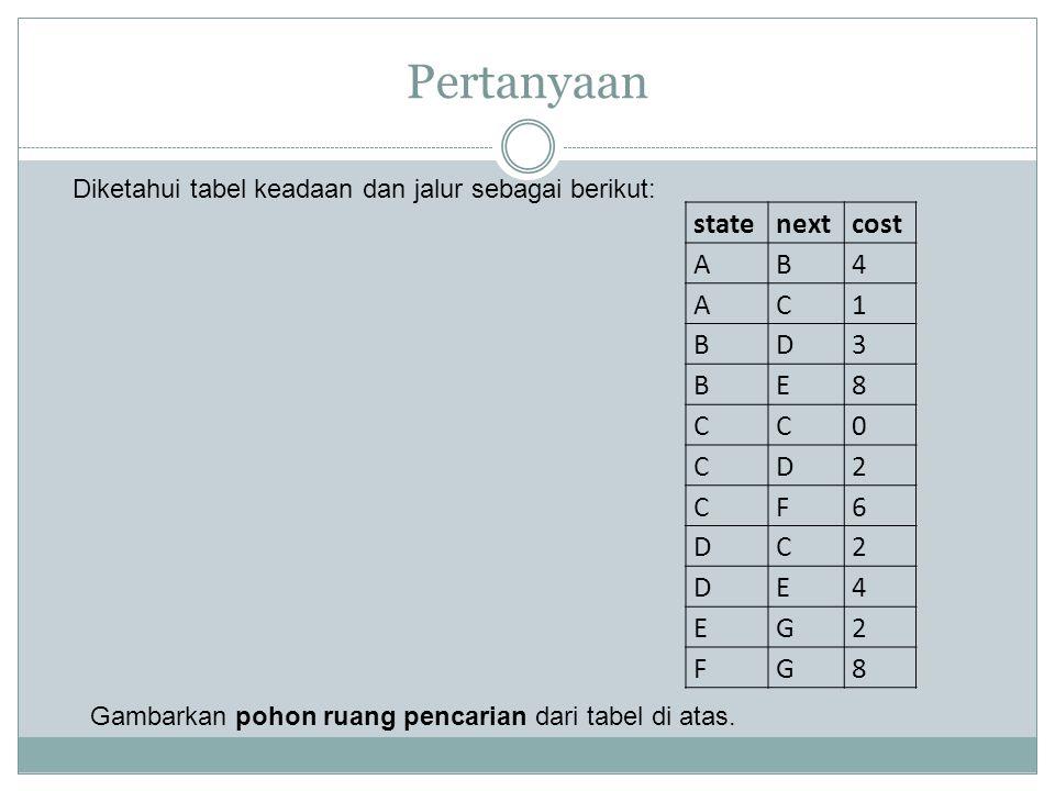 Pertanyaan statenextcost AB4 AC1 BD3 BE8 CC0 CD2 CF6 DC2 DE4 EG2 FG8 Diketahui tabel keadaan dan jalur sebagai berikut: Gambarkan pohon ruang pencaria