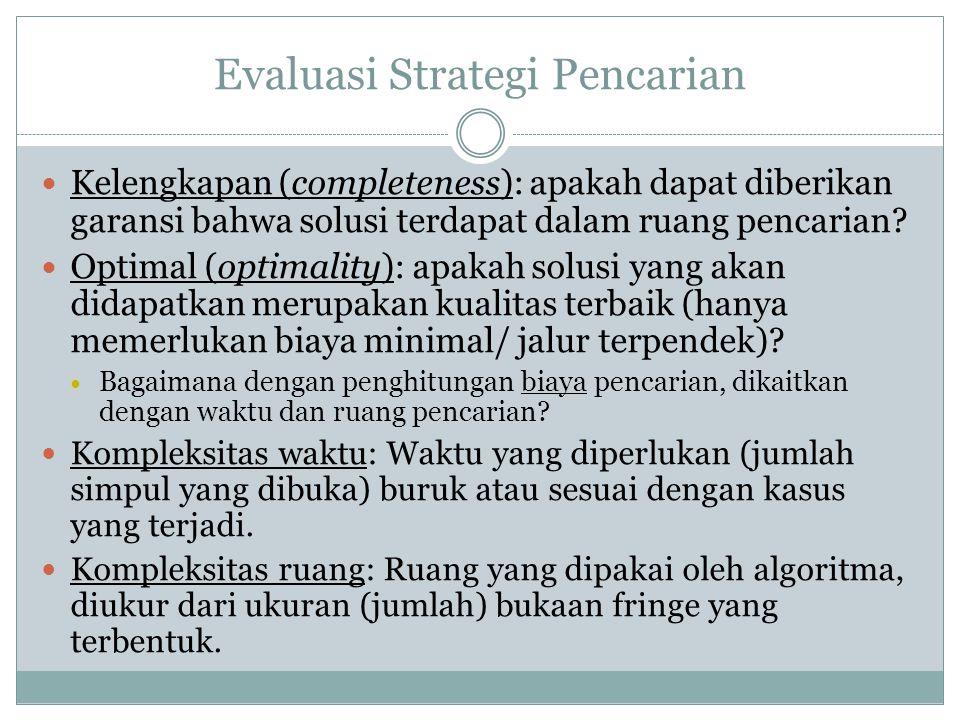 Evaluasi Strategi Pencarian Kelengkapan (completeness): apakah dapat diberikan garansi bahwa solusi terdapat dalam ruang pencarian? Optimal (optimalit