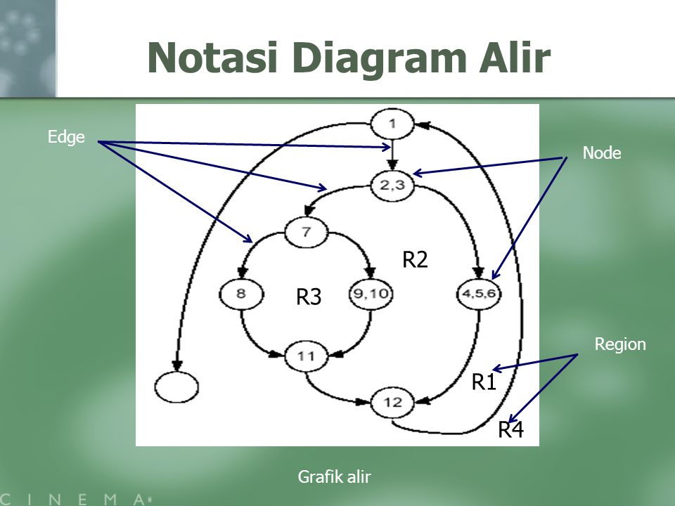 Notasi Diagram Alir Grafik alir Edge Node Region R1 R3 R2 R4