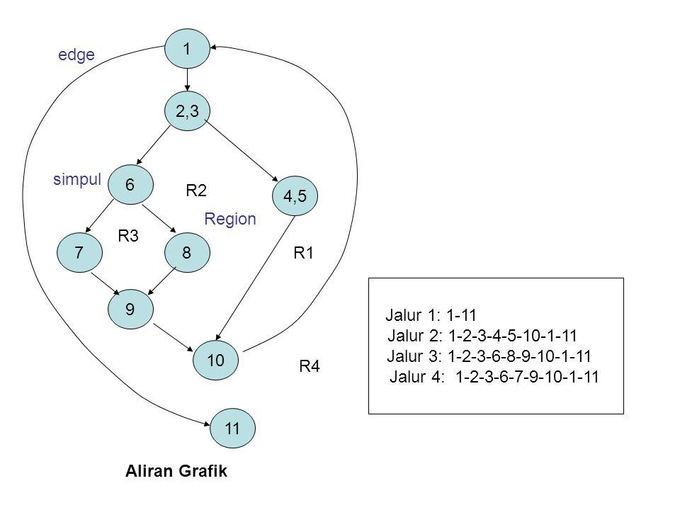 1 11 4,5 2,3 10 9 87 6 Aliran Grafik R1 R2 R3 R4 edge Region simpul Jalur 1: 1-11 Jalur 2: 1-2-3-4-5-10-1-11 Jalur 3: 1-2-3-6-8-9-10-1-11 Jalur 4: 1-2