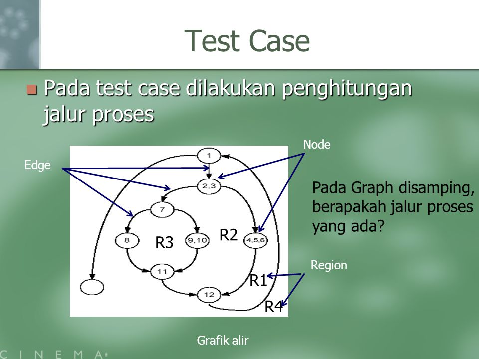 Test Case Pada test case dilakukan penghitungan jalur proses Pada test case dilakukan penghitungan jalur proses Grafik alir Node Region R1 R3 R2 R4 Ed