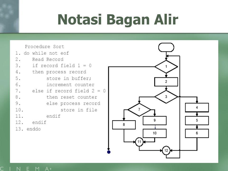 Notasi Bagan Alir
