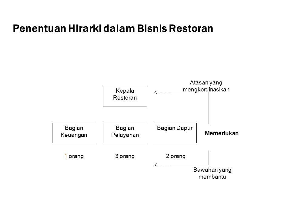 Penentuan Hirarki dalam Bisnis Restoran Bawahan yang membantu Memerlukan Bagian Keuangan Bagian Pelayanan Bagian Dapur Kepala Restoran 1 orang3 orang2