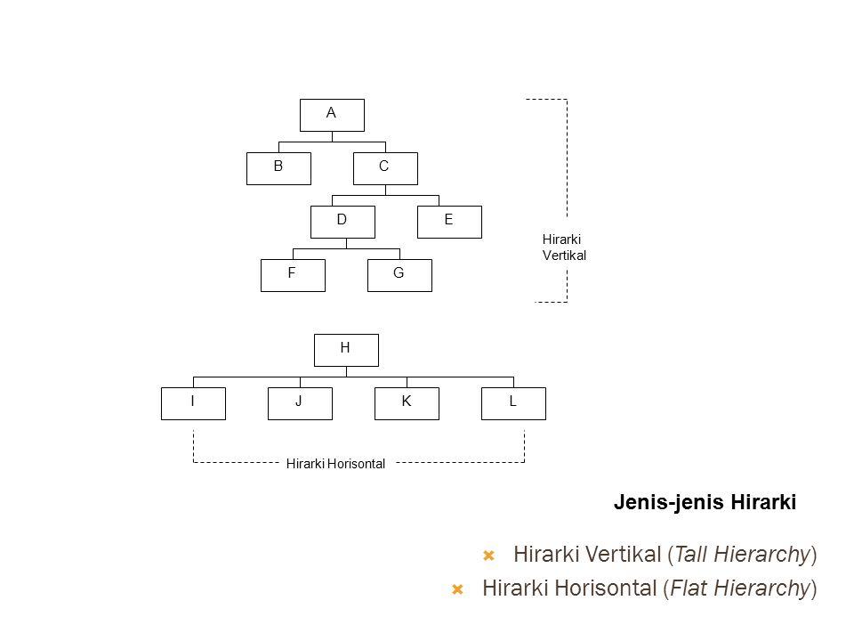 A CB ED GF H JILK Hirarki Vertikal Hirarki Horisontal Jenis-jenis Hirarki  Hirarki Vertikal (Tall Hierarchy)  Hirarki Horisontal (Flat Hierarchy)