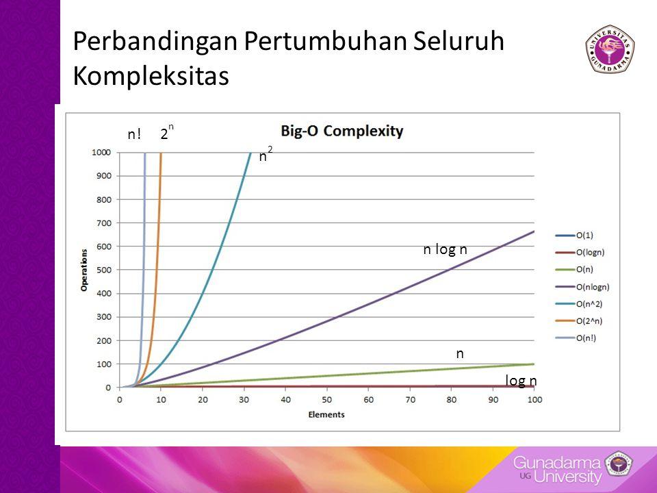 Perbandingan Pertumbuhan Seluruh Kompleksitas n!2n2n n2n2 n log n n log n